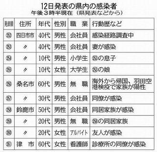 【三重】津で県内3例目のクラスターが発生