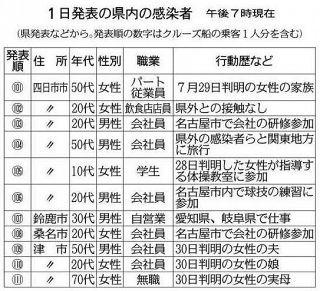 感染4人、名古屋由来か 三重県内で最多11人