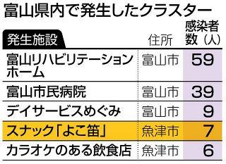 魚津スナック、クラスター 富山県内5例目、感染者7人に