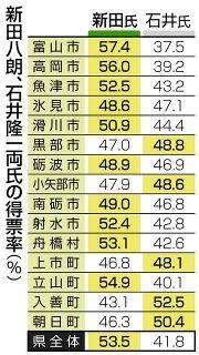 富山市で4万票差 支持なし層「変革」を支持