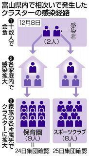 富山県内クラスター連鎖 保育園と運動クラブ 家族同士が会食、感染