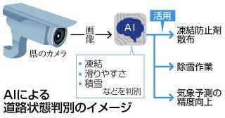 道路の状態 AIで判別 県など 除雪効率化目指す 来月から実証実験