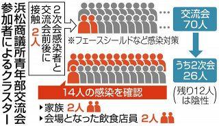 浜松クラスター 40人余、追加検査へ