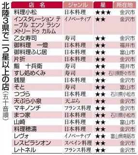 ミシュラン☆☆ 福井2店 県内の92店初掲載 ガイド北陸版あす発行
