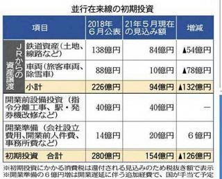 並行在来線 JR資産譲渡132億円圧縮 県が94億円見込む