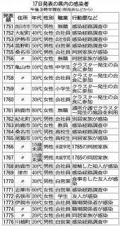 三重県内クラスター、30事例に 鈴鹿の介護施設などで確認