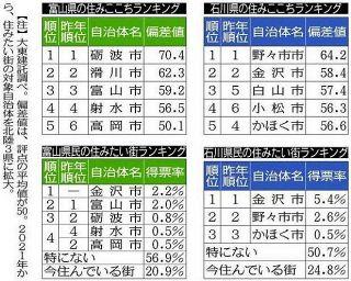 大東建託 北陸3県アンケート調査 「住みここち1位」石川が野々市 富山は砺波