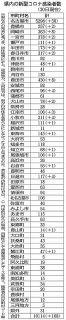 愛知の市町村別感染者数 (11月30日現在)