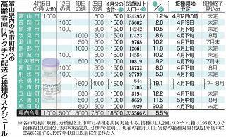 富山県内高齢者のワクチン 4月供給わずか 5.5% 誰から接種 自治体苦心