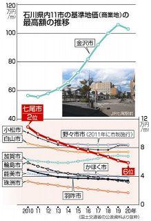 【石川】能登の中核 揺らぐ七尾市 地価10年で2位→6位/新幹線効果も限定的