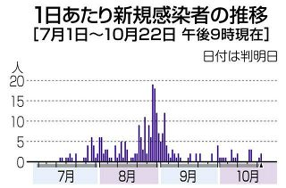【長野】松本の看護師感染 県内累計329人