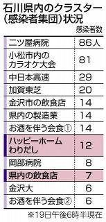 グループホーム 12人感染 金沢 石川県、クラスター認定