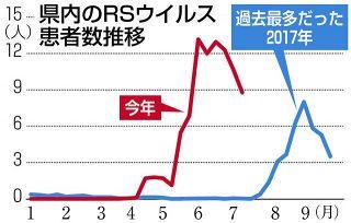 RSウイルス県内猛威 6月の患者数過去最多