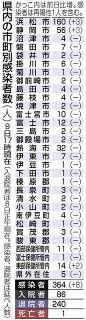 県内感染新たに8人、浜松ジム利用2人