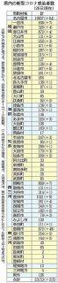 愛知の市町村別感染者数 (1月26日現在)