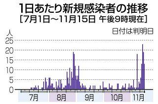 【長野】新たに13人感染 長野市クラスター、店利用者に拡大