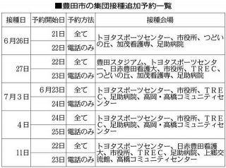 【愛知】豊田市、5942人分接種予約枠を追加