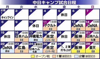 キャンプ 日程 阪神 【阪神タイガース】春季キャンプ2021メンバーと日程!振り分け・練習試合は?