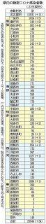 愛知の市町村別感染者数 (3月2日現在)