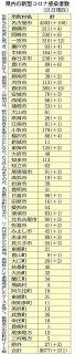愛知の市町村別感染者数 (11月21日現在)