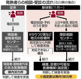 【石川】診療所医師 重い役割 体制拡充も 検査受けられず