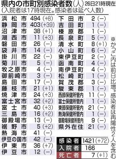 県内72人感染 静岡市最多39人