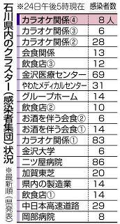 カラオケ 4例目クラスター 新型コロナ 石川県内新たに18人感染