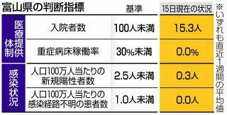 富山アラート19日解除 知事方針 往来自粛など緩和