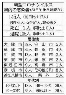 【滋賀】近江八幡でクラスター、最多17人感染 60代女性が重症