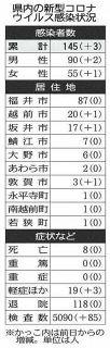 感染者発生の店、企業名公表 接触疑い「不特定多数」で 県が基準、知事説明