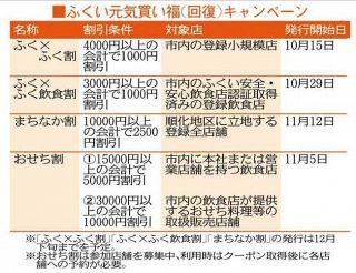 福井市、あすから順次 商業者の元気買い福(カイフク)へ 4種類の割引 電子クーポン