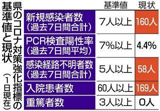 【岐阜】新たに26人感染 大垣などの5人、クラスター