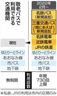 名鉄・三交バス追加へ 名古屋市の敬老パス