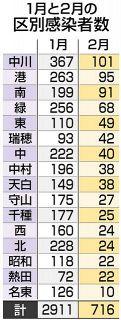【愛知】名古屋市内の感染者、前月比75%減