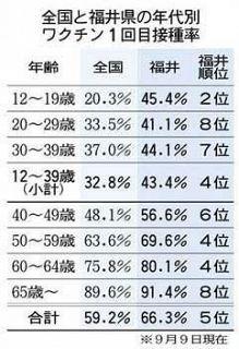県内若者層 接種率先行 1回目 12〜19歳45.4%で2位 コロナワクチン