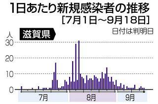 【滋賀】大津の高齢者感染