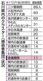 屋外会食でクラスター  石川県内16例目  児童参加、感染11人