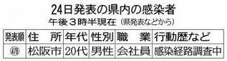 松阪の20代男性陽性 三重県、職場の同僚ら25人検査へ