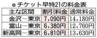 北陸新幹線 半額に ネットで早め予約なら 金沢 − 東京 7090円