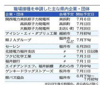 職場接種本格化 県内で15件申請 セーレン 29日から