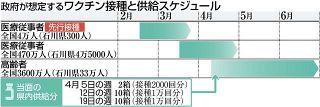 石川県、一部市町で先行接種 4月 高齢者向けワクチン