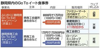GoTo食事券 県内あすから 「赤富士」「青富士」の2種類