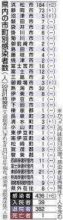 県内6人感染 浜松では2人