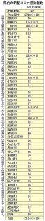愛知の市町村別感染者数 (9月21日現在)