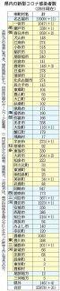 愛知の市町村別感染者数 (2月28日現在)